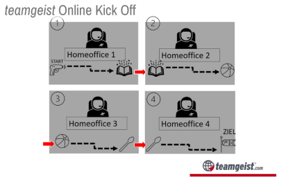Remote Impulsreaktion als Online Kick Off Event