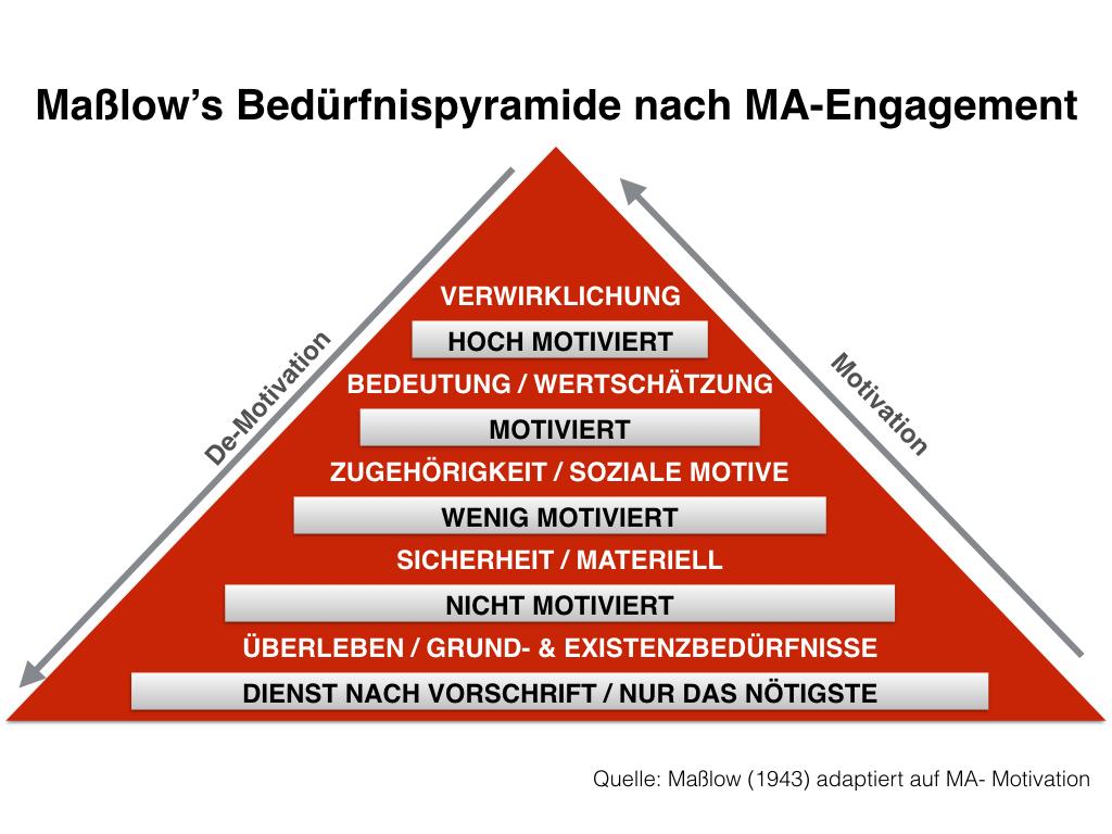 Maßlow's Bedürfnispyramide nach Mitarbeiter Engagement